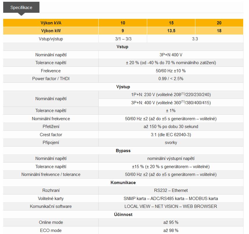 Záložní zdroj UPS Itys PRO - tabulka