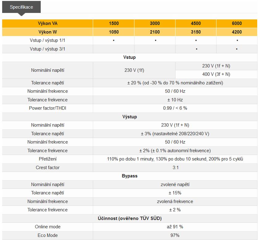 Modulys system tabulka